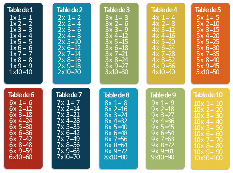 Tables Multiplication Seriously Addictive Mathematics